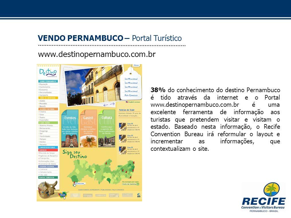 www.destinopernambuco.com.br VENDO PERNAMBUCO – Portal Turístico 38% do conhecimento do destino Pernambuco é tido através da internet e o Portal www.d