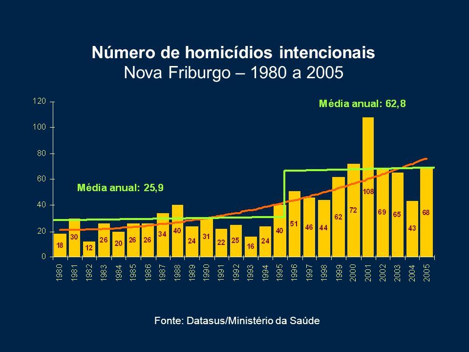 Número de homicídios intencionais Nova Friburgo – 1980 a 2005 Fonte: Datasus/Ministério da Saúde