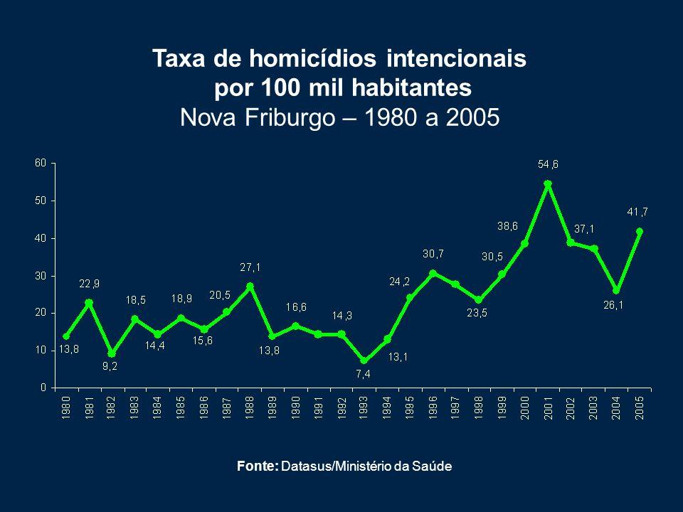 Taxa de homicídios intencionais por 100 mil habitantes Nova Friburgo – 1980 a 2005 Fonte: Datasus/Ministério da Saúde