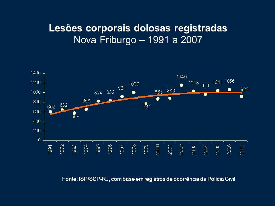 Lesões corporais dolosas registradas Nova Friburgo – 1991 a 2007 Fonte: ISP/SSP-RJ, com base em registros de ocorrência da Polícia Civil