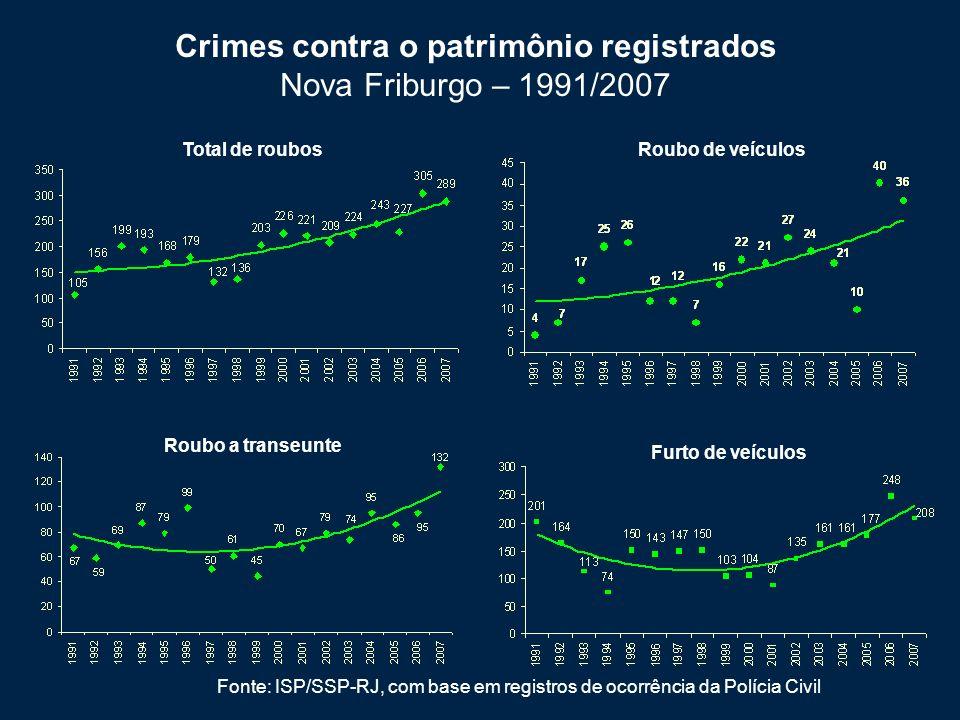 Roubo de veículos Fonte: ISP/SSP-RJ, com base em registros de ocorrência da Polícia Civil Total de roubos Crimes contra o patrimônio registrados Nova Friburgo – 1991/2007 Furto de veículos Roubo a transeunte