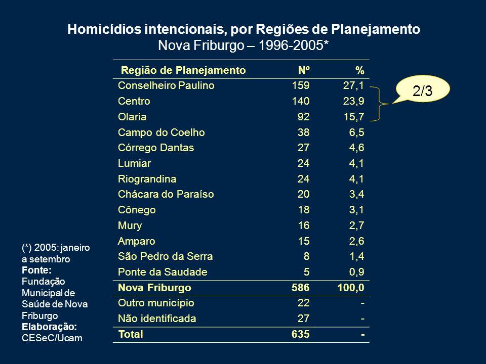 Homicídios intencionais, por Regiões de Planejamento Nova Friburgo – 1996-2005* (*) 2005: janeiro a setembro Fonte: Fundação Municipal de Saúde de Nova Friburgo Elaboração: CESeC/Ucam Região de PlanejamentoNº% Conselheiro Paulino15927,1 Centro14023,9 Olaria9215,7 Campo do Coelho386,5 Córrego Dantas274,6 Lumiar244,1 Riograndina244,1 Chácara do Paraíso203,4 Cônego183,1 Mury162,7 Amparo152,6 São Pedro da Serra81,4 Ponte da Saudade50,9 Nova Friburgo586100,0 Outro município22- Não identificada27- Total635- 2/3