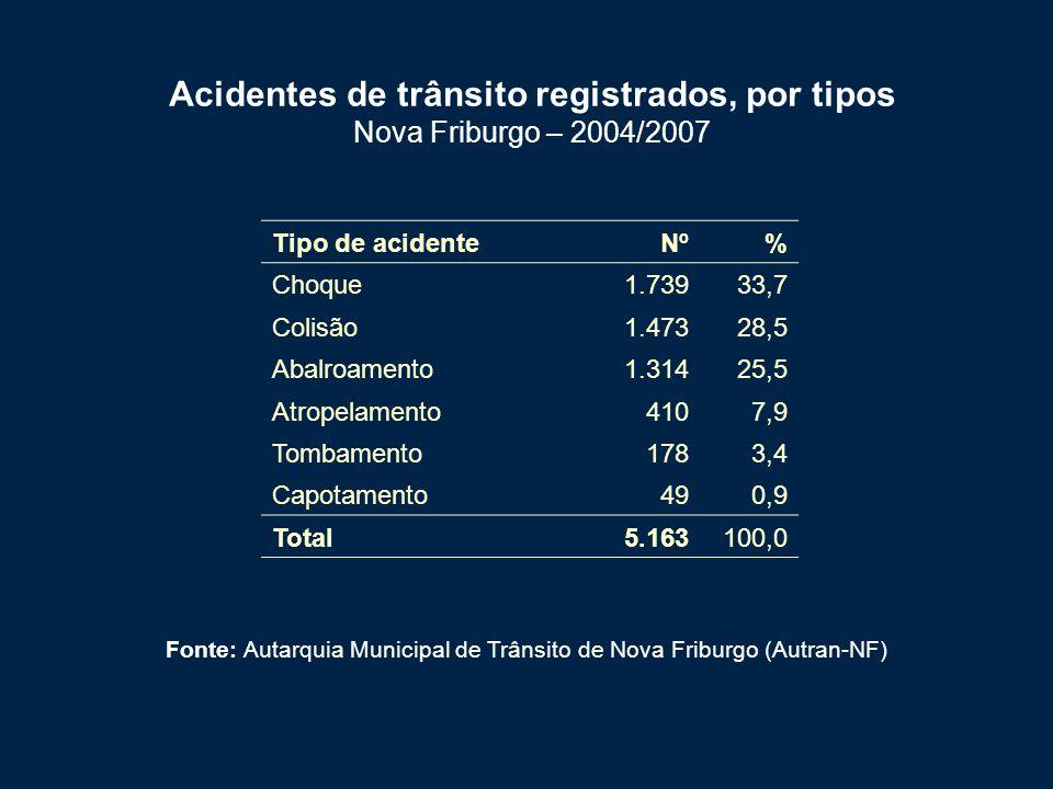 Tipo de acidenteNº% Choque1.73933,7 Colisão1.47328,5 Abalroamento1.31425,5 Atropelamento4107,9 Tombamento1783,4 Capotamento490,9 Total5.163100,0 Acidentes de trânsito registrados, por tipos Nova Friburgo – 2004/2007 Fonte: Autarquia Municipal de Trânsito de Nova Friburgo (Autran-NF)