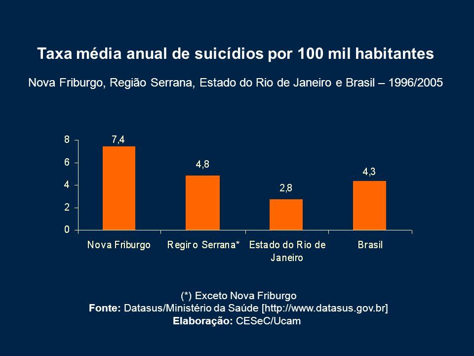 Taxa média anual de suicídios por 100 mil habitantes Nova Friburgo, Região Serrana, Estado do Rio de Janeiro e Brasil – 1996/2005 (*) Exceto Nova Friburgo Fonte: Datasus/Ministério da Saúde [http://www.datasus.gov.br] Elaboração: CESeC/Ucam