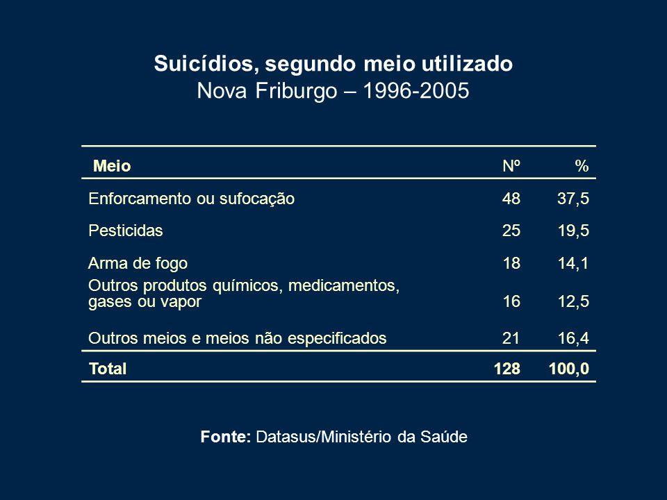 Fonte: Datasus/Ministério da Saúde Suicídios, segundo meio utilizado Nova Friburgo – 1996-2005 MeioNº% Enforcamento ou sufocação4837,5 Pesticidas2519,5 Arma de fogo1814,1 Outros produtos químicos, medicamentos, gases ou vapor1612,5 Outros meios e meios não especificados2116,4 Total128100,0