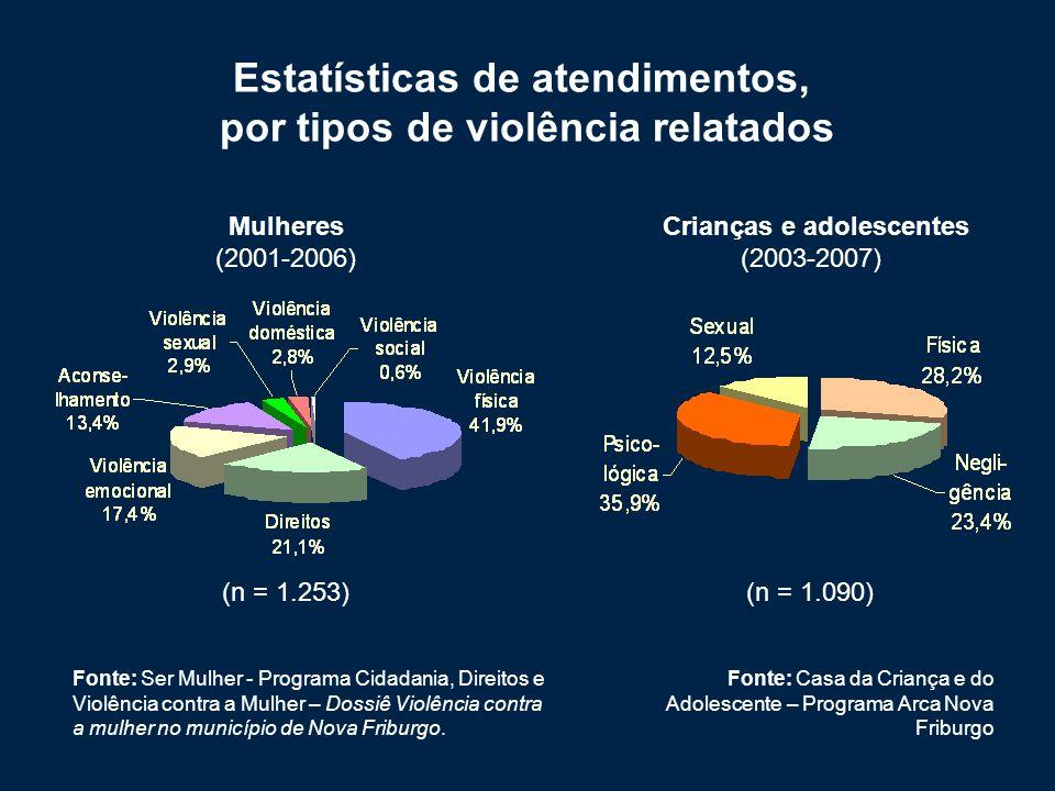Estatísticas de atendimentos, por tipos de violência relatados Fonte: Ser Mulher - Programa Cidadania, Direitos e Violência contra a Mulher – Dossiê Violência contra a mulher no município de Nova Friburgo.