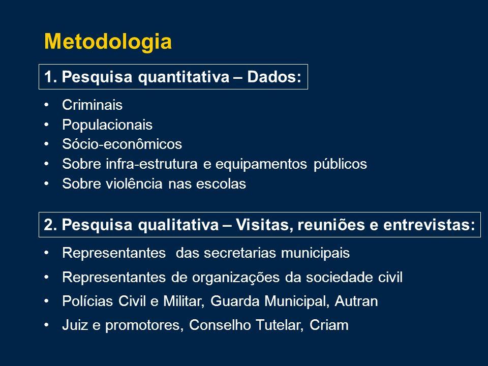 Taxas de homicídios dolosos e de roubos por 100 mil habitantes Nova Friburgo, regiões e Estado do Rio – 2007 Fonte: ISP/SSP-RJ, com base em registros de ocorrência da Polícia Civil (*) Exceto Nova Friburgo Homicídios Roubos