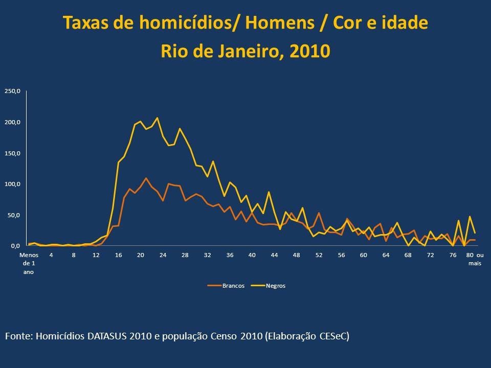 Taxas de homicídios/ Homens / Cor e idade Rio de Janeiro, 2010