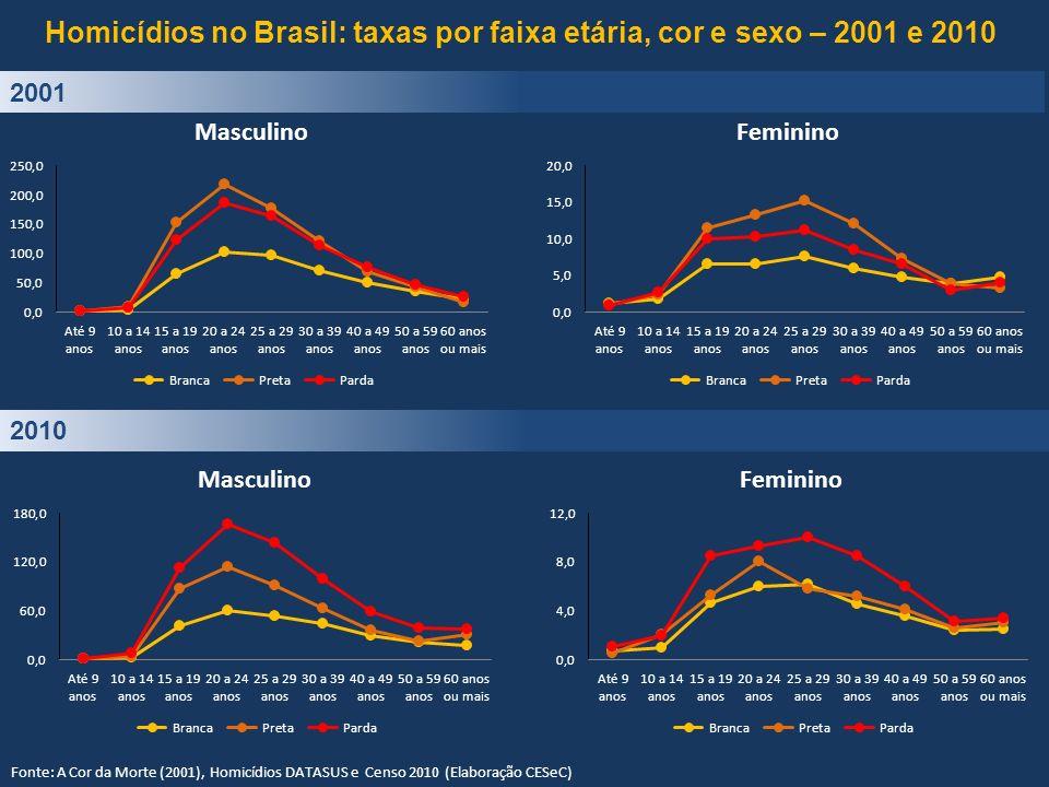 Homicídios no Brasil: taxas por faixa etária, cor e sexo – 2001 e 2010 2010 2001 Fonte: A Cor da Morte (2001), Homicídios DATASUS e Censo 2010 (Elabor