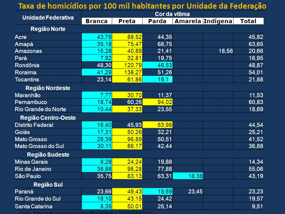 Unidade Federativa Cor da vítima BrancaPretaPardaAmarelaIndígenaTotal Região Norte Acre43,7988,5244,35 45,82 Amapá35,1875,4768,75 63,65 Amazonas15,284
