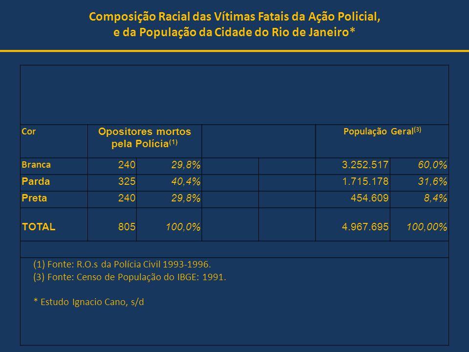 Composição Racial das Vítimas Fatais da Ação Policial, e da População da Cidade do Rio de Janeiro* Cor Opositores mortos pela Polícia (1) População Ge
