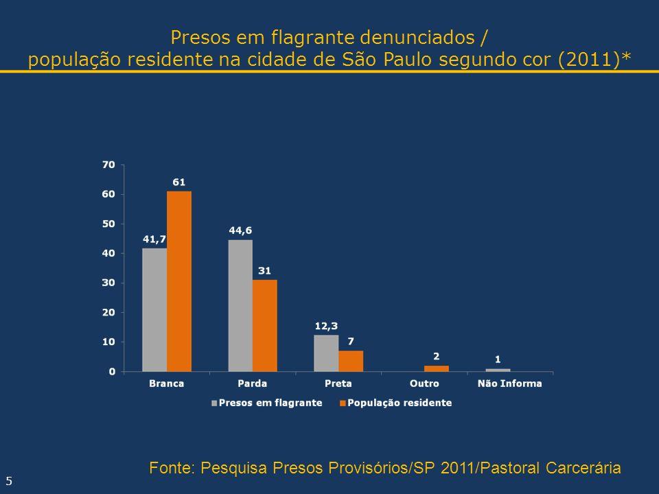 Presos em flagrante denunciados / população residente na cidade de São Paulo segundo cor (2011)* 5 Fonte: Pesquisa Presos Provisórios/SP 2011/Pastoral