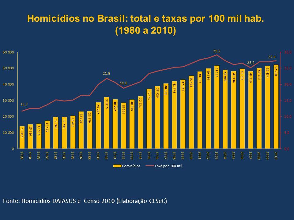 Homicídios no Brasil: total e taxas por 100 mil hab. (1980 a 2010) Fonte: Homicídios DATASUS e Censo 2010 (Elaboração CESeC)