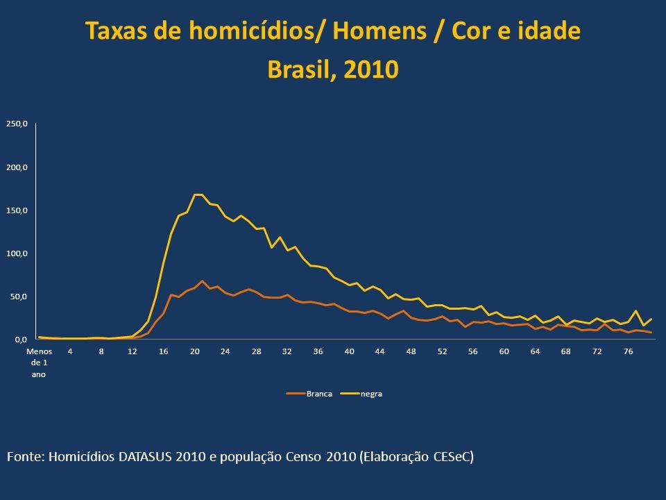 Taxas de homicídios/ Homens / Cor e idade Brasil, 2010 Fonte: Homicídios DATASUS 2010 e população Censo 2010 (Elaboração CESeC)