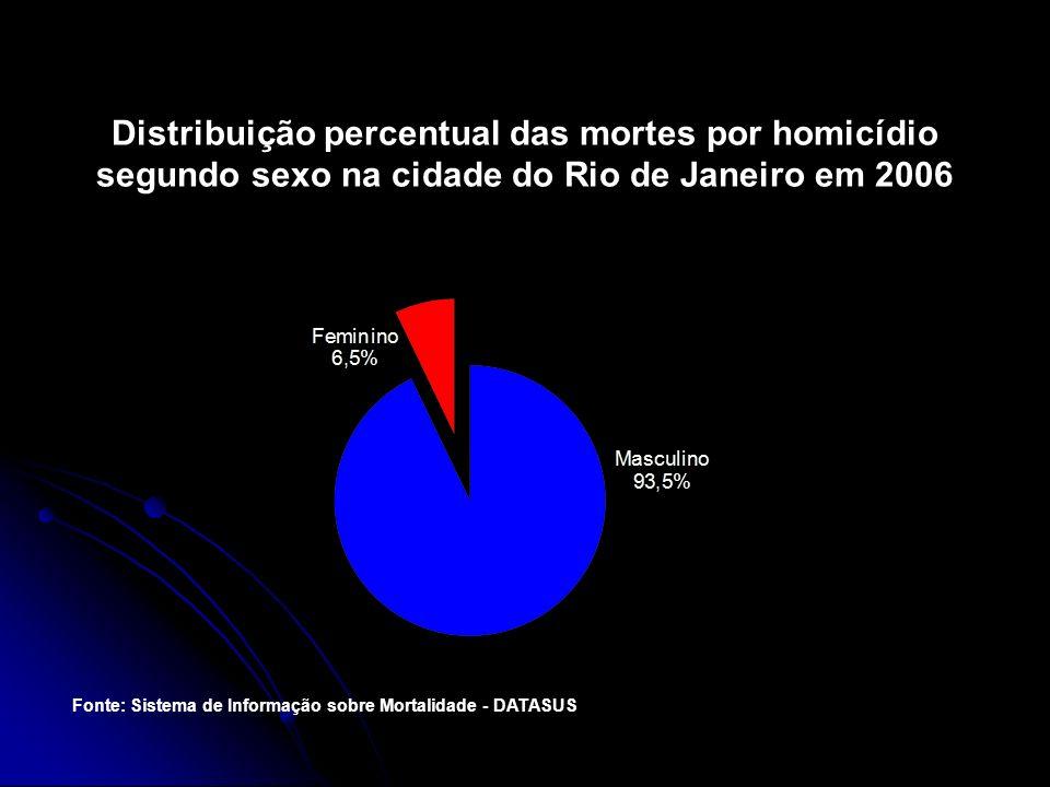Distribuição percentual das mortes por homicídio segundo sexo na cidade do Rio de Janeiro em 2006 Fonte: Sistema de Informação sobre Mortalidade - DAT