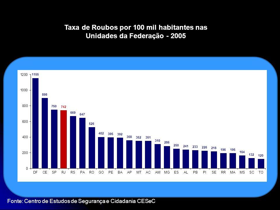Taxa de Roubos por 100 mil habitantes nas Unidades da Federação - 2005 Fonte: Centro de Estudos de Segurança e Cidadania CESeC