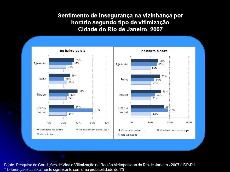 Fonte: Pesquisa de Condições de Vida e Vitimização na Região Metropolitana do Rio de Janeiro - 2007 / ISP-RJ * Diferença estatisticamente significante