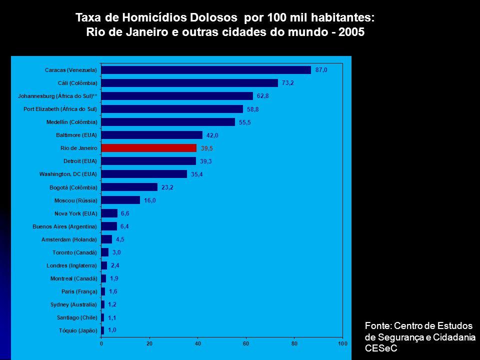 Taxa de Homicídios Dolosos por 100 mil habitantes: Rio de Janeiro e outras cidades do mundo - 2005 Fonte: Centro de Estudos de Segurança e Cidadania C
