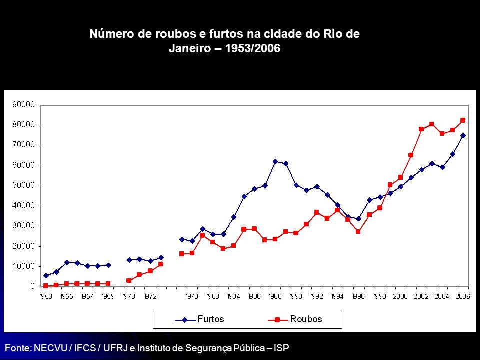Número de roubos e furtos na cidade do Rio de Janeiro – 1953/2006 Fonte: NECVU / IFCS / UFRJ e Instituto de Segurança Pública – ISP