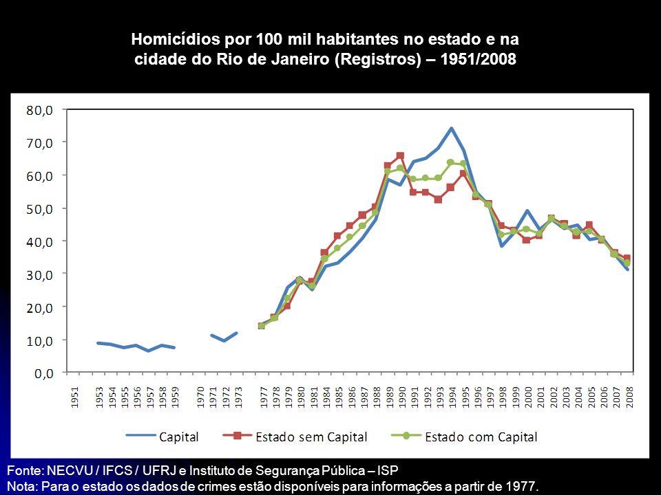 Nota: Para o estado os dados de crimes estão disponíveis para informações a partir de 1977. Homicídios por 100 mil habitantes no estado e na cidade do