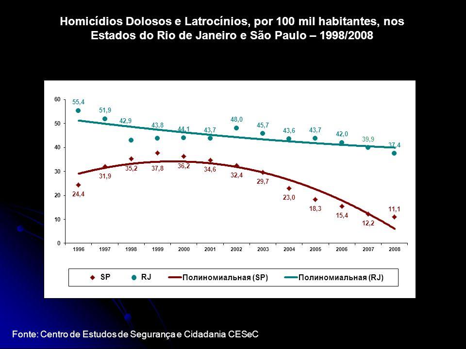 Homicídios Dolosos e Latrocínios, por 100 mil habitantes, nos Estados do Rio de Janeiro e São Paulo – 1998/2008 Fonte: Centro de Estudos de Segurança