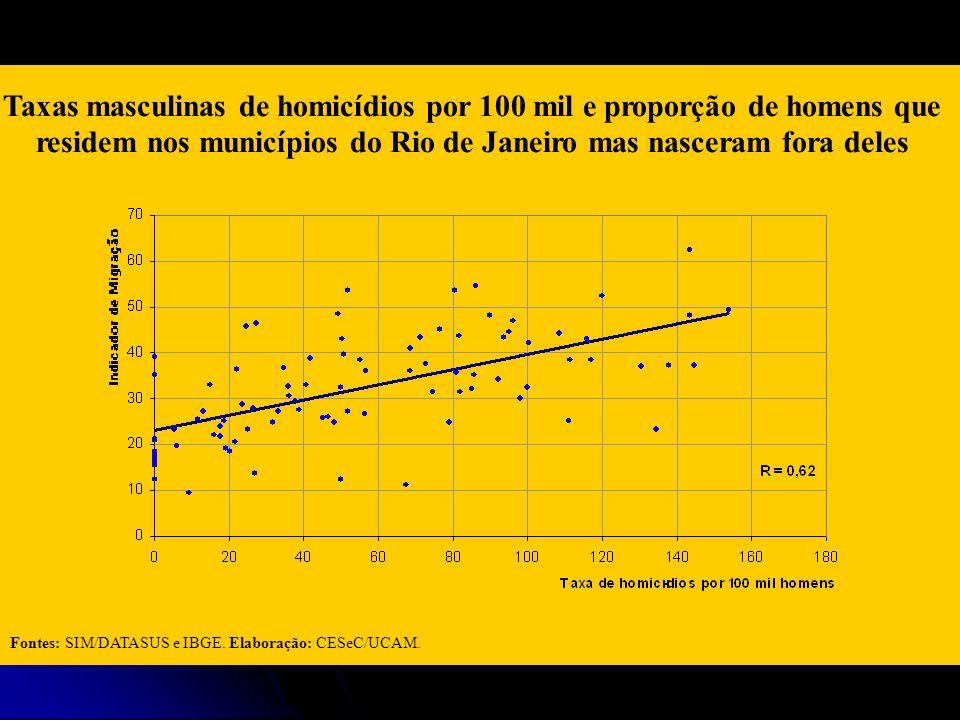 Taxas masculinas de homicídios por 100 mil e proporção de homens que residem nos municípios do Rio de Janeiro mas nasceram fora deles Fontes: SIM/DATA