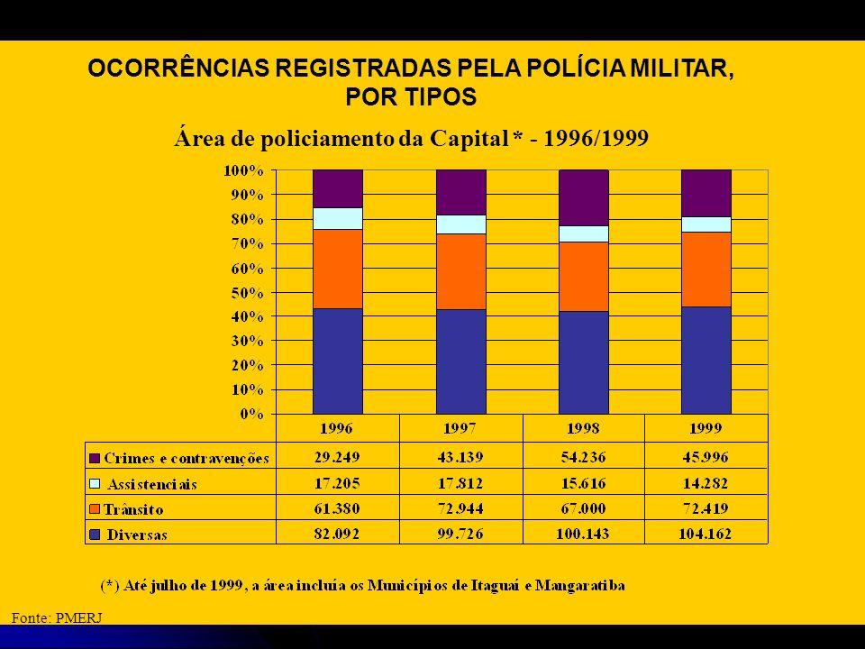 OCORRÊNCIAS REGISTRADAS PELA POLÍCIA MILITAR, POR TIPOS Área de policiamento da Capital * - 1996/1999 Fonte: PMERJ