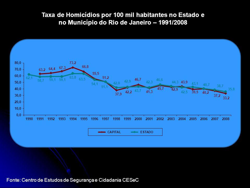 Fonte: Centro de Estudos de Segurança e Cidadania CESeC Taxa de Homicídios por 100 mil habitantes no Estado e no Município do Rio de Janeiro – 1991/20