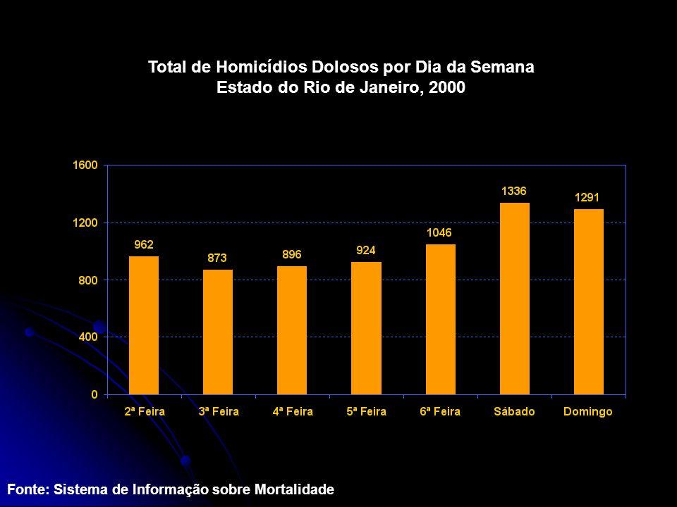 Total de Homicídios Dolosos por Dia da Semana Estado do Rio de Janeiro, 2000 Fonte: Sistema de Informação sobre Mortalidade