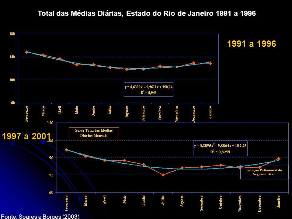 Total das Médias Diárias, Estado do Rio de Janeiro 1991 a 1996 1991 a 1996 1997 a 2001 Fonte: Soares e Borges (2003)