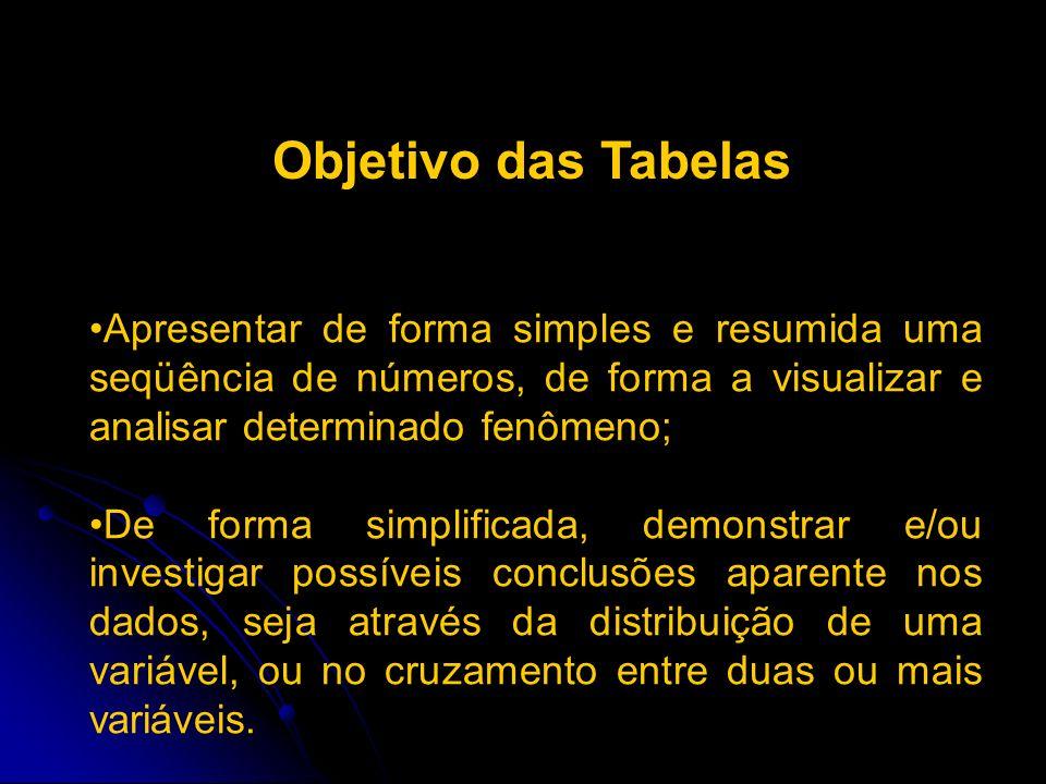 Apresentar de forma simples e resumida uma seqüência de números, de forma a visualizar e analisar determinado fenômeno; De forma simplificada, demonst