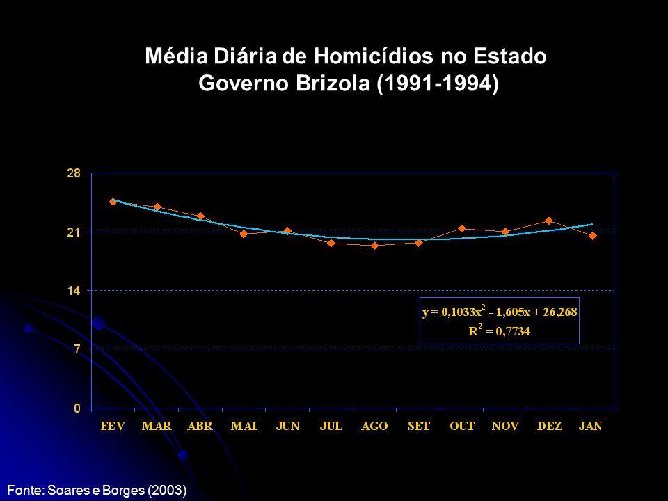 Média Diária de Homicídios no Estado Governo Brizola (1991-1994) Fonte: Soares e Borges (2003)