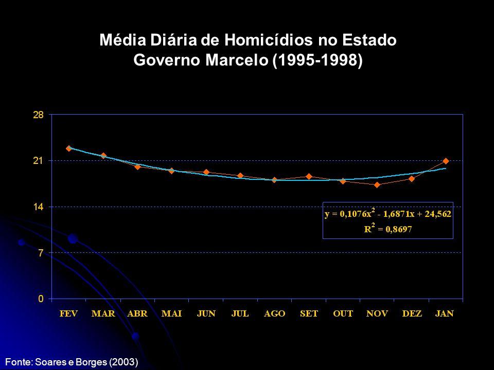 Média Diária de Homicídios no Estado Governo Marcelo (1995-1998) Fonte: Soares e Borges (2003)