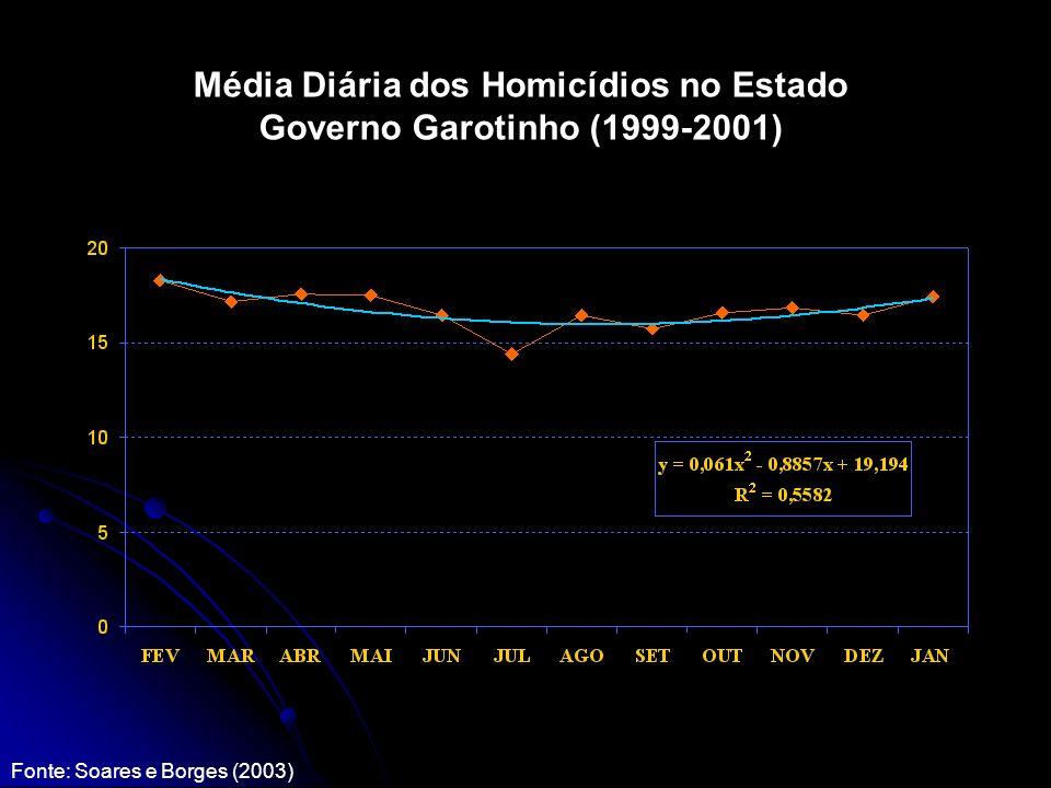 Média Diária dos Homicídios no Estado Governo Garotinho (1999-2001) Fonte: Soares e Borges (2003)