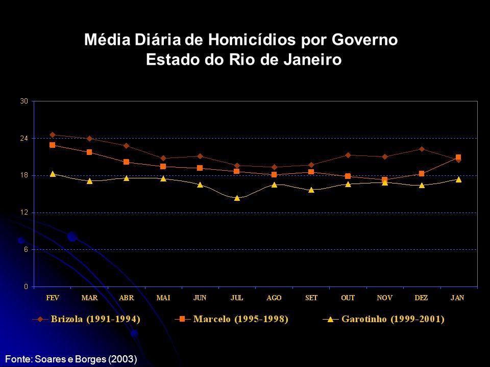 Média Diária de Homicídios por Governo Estado do Rio de Janeiro Fonte: Soares e Borges (2003)