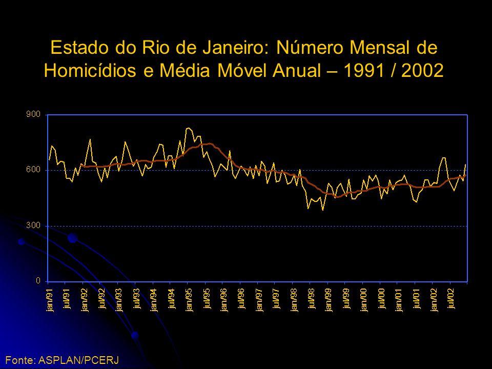 Estado do Rio de Janeiro: Número Mensal de Homicídios e Média Móvel Anual – 1991 / 2002 Fonte: ASPLAN/PCERJ