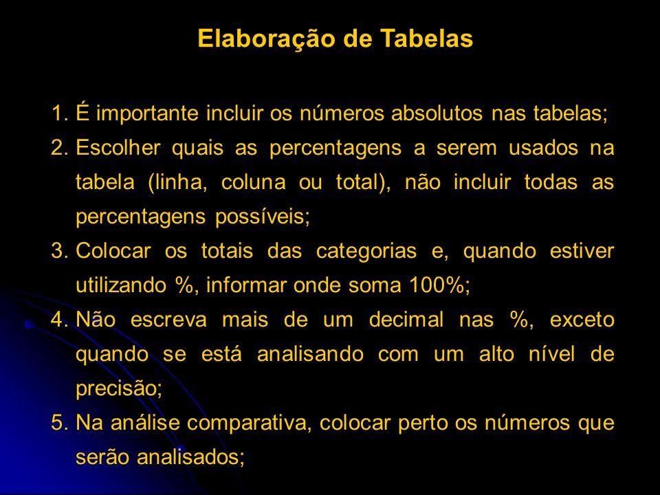 1.É importante incluir os números absolutos nas tabelas; 2.Escolher quais as percentagens a serem usados na tabela (linha, coluna ou total), não inclu
