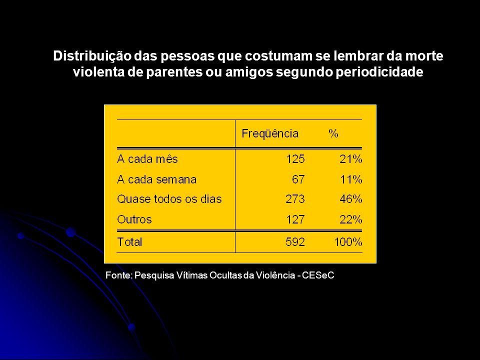 Distribuição das pessoas que costumam se lembrar da morte violenta de parentes ou amigos segundo periodicidade Fonte: Pesquisa Vítimas Ocultas da Viol