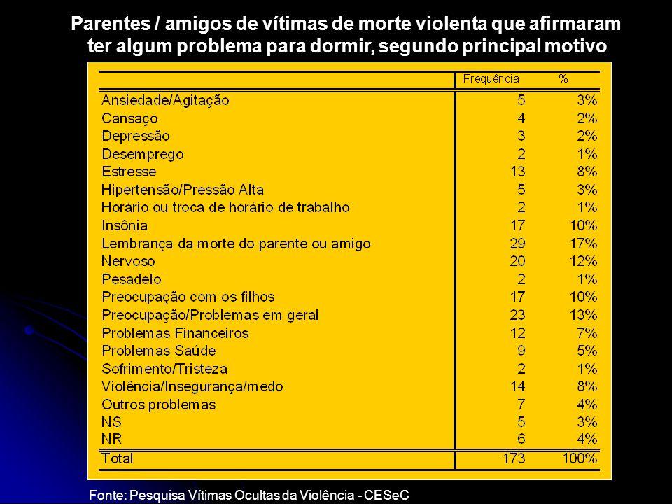 Parentes / amigos de vítimas de morte violenta que afirmaram ter algum problema para dormir, segundo principal motivo Fonte: Pesquisa Vítimas Ocultas