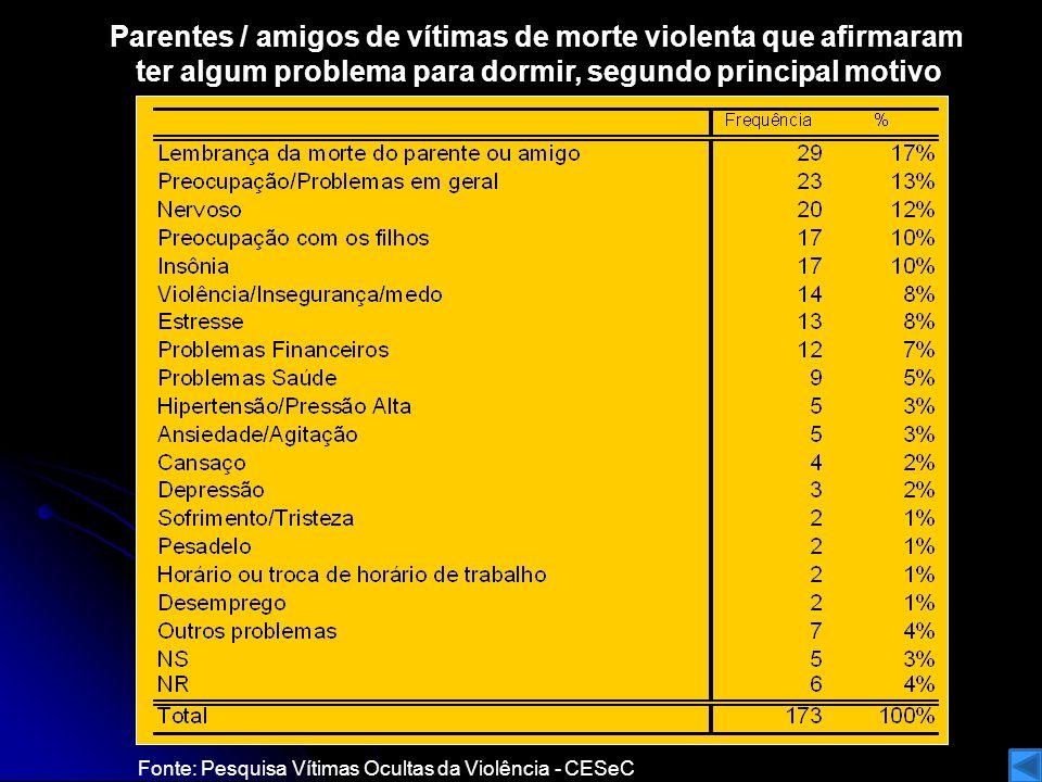Parentes / amigos de vítimas de morte violenta que afirmaram ter algum problema para dormir, segundo principal motivo
