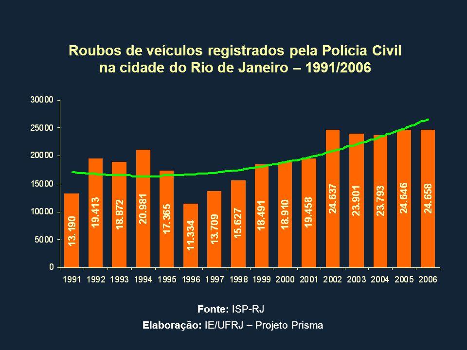 Roubos de veículos registrados pela Polícia Civil na cidade do Rio de Janeiro – 1991/2006 Fonte: ISP-RJ Elaboração: IE/UFRJ – Projeto Prisma