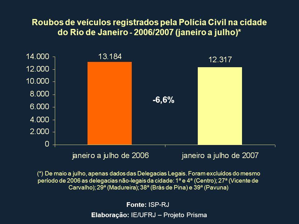 -6,6% Roubos de veículos registrados pela Polícia Civil na cidade do Rio de Janeiro - 2006/2007 (janeiro a julho)* (*) De maio a julho, apenas dados d