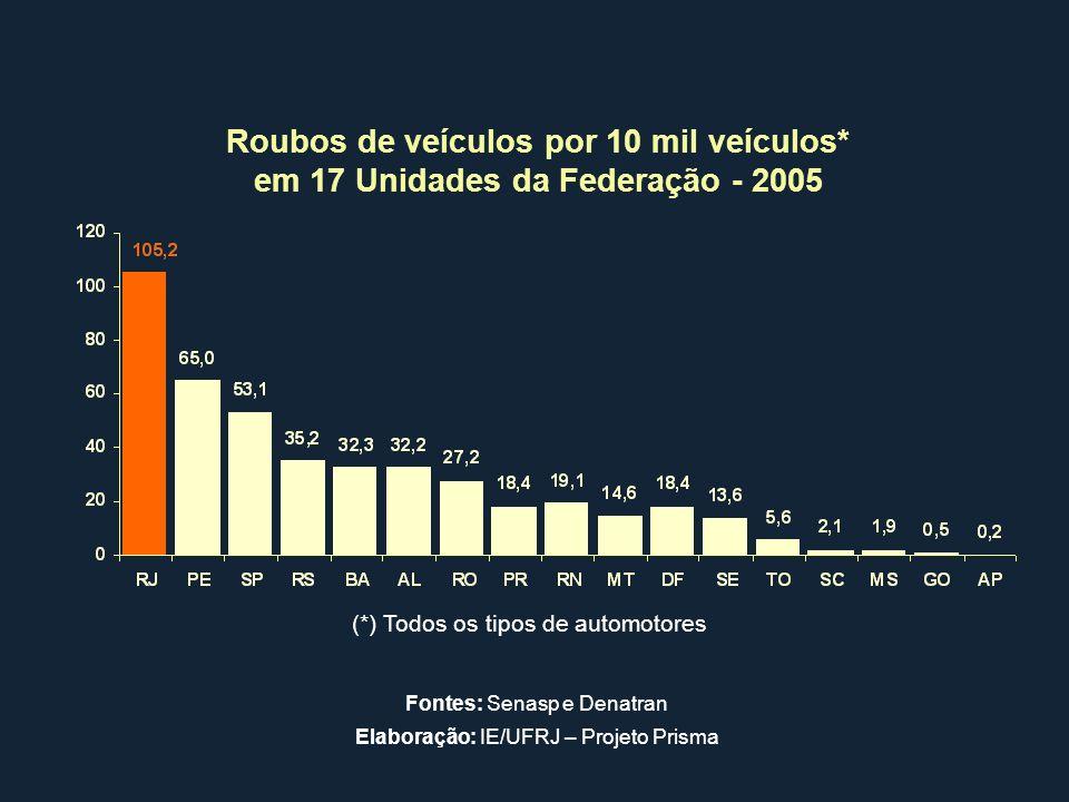 Roubos de veículos por 10 mil veículos* em 17 Unidades da Federação - 2005 (*) Todos os tipos de automotores Fontes: Senasp e Denatran Elaboração: IE/