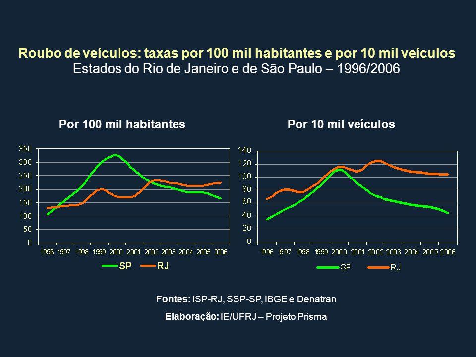 Por 100 mil habitantesPor 10 mil veículos Roubo de veículos: taxas por 100 mil habitantes e por 10 mil veículos Estados do Rio de Janeiro e de São Pau
