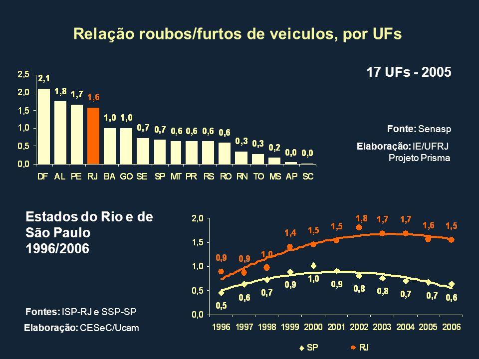 Relação roubos/furtos de veiculos, por UFs 17 UFs - 2005 Estados do Rio e de São Paulo 1996/2006 Fonte: Senasp Fontes: ISP-RJ e SSP-SP Elaboração: IE/