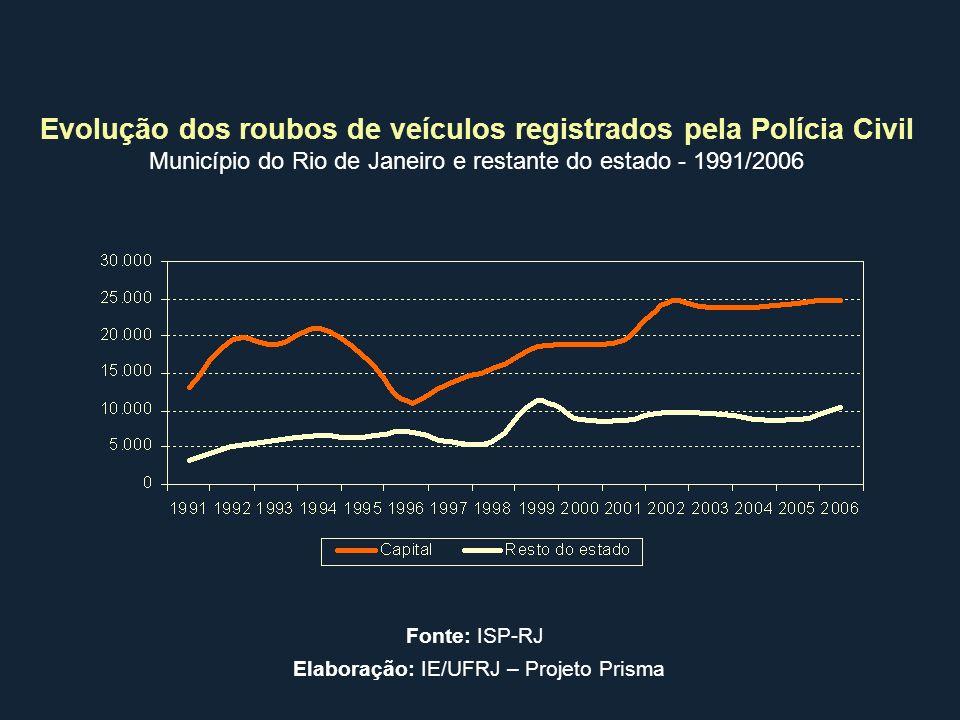 Evolução dos roubos de veículos registrados pela Polícia Civil Município do Rio de Janeiro e restante do estado - 1991/2006 Fonte: ISP-RJ Elaboração:
