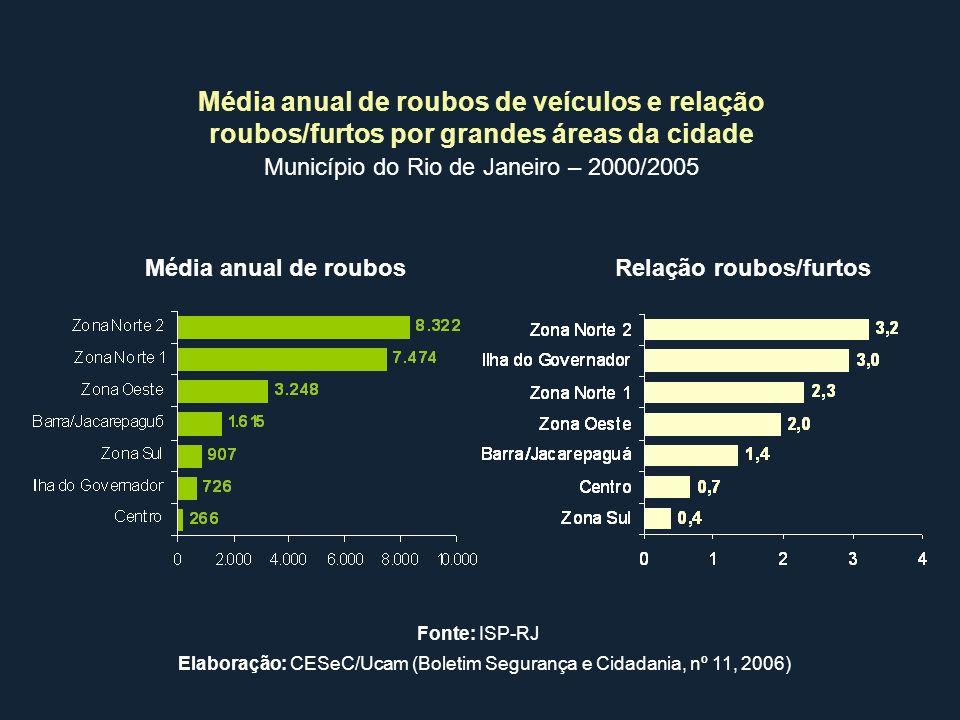 Média anual de roubos de veículos e relação roubos/furtos por grandes áreas da cidade Município do Rio de Janeiro – 2000/2005 Média anual de roubosRel