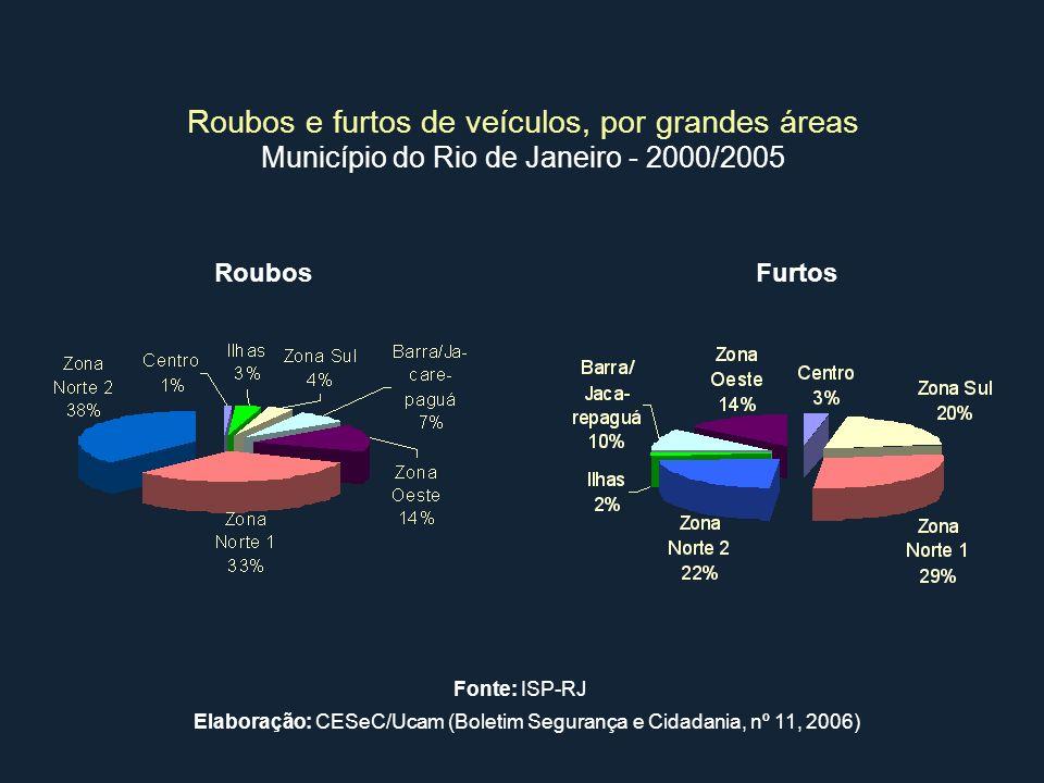 Roubos e furtos de veículos, por grandes áreas Município do Rio de Janeiro - 2000/2005 RoubosFurtos Elaboração: CESeC/Ucam (Boletim Segurança e Cidada