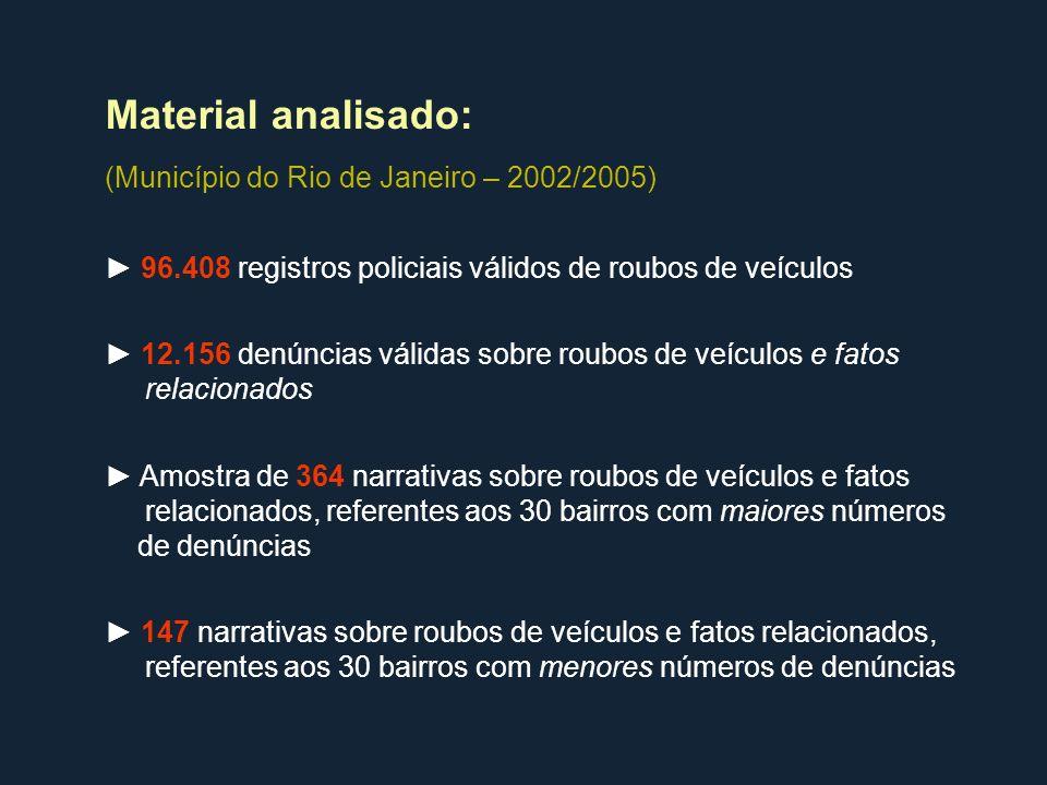 96.408 registros policiais válidos de roubos de veículos 12.156 denúncias válidas sobre roubos de veículos e fatos relacionados Amostra de 364 narrati