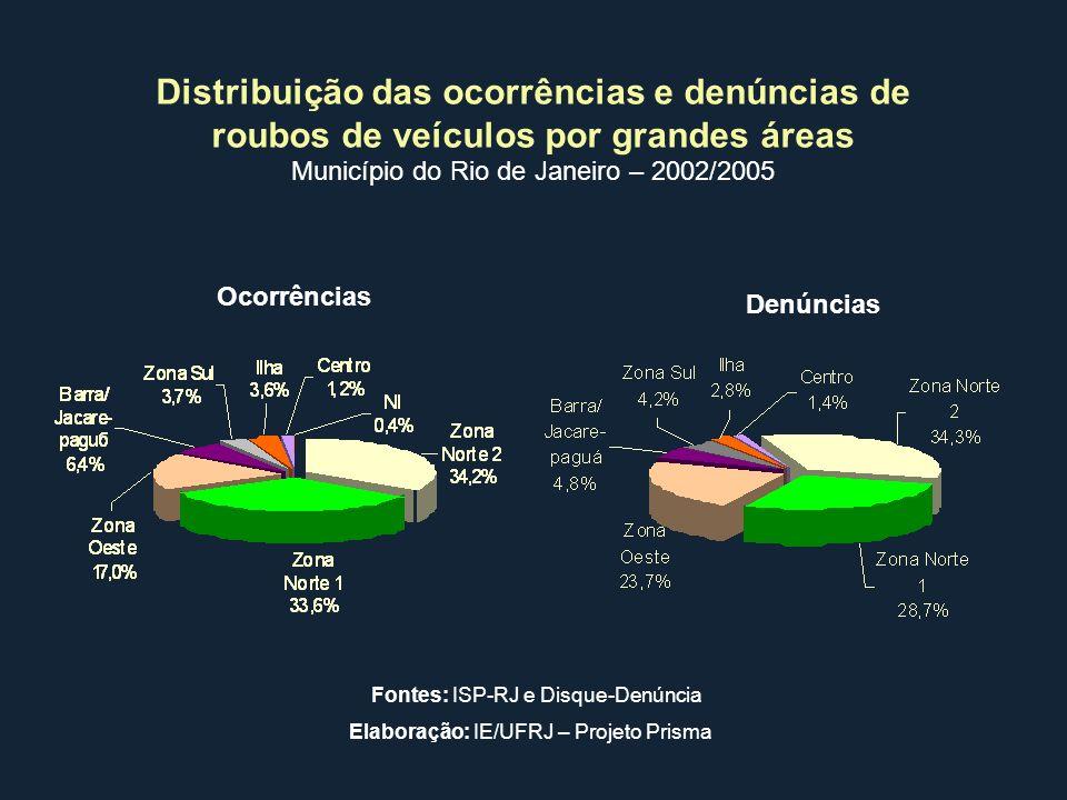 Distribuição das ocorrências e denúncias de roubos de veículos por grandes áreas Município do Rio de Janeiro – 2002/2005 Ocorrências Denúncias Fontes: